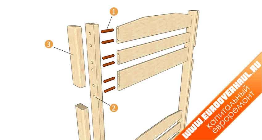 Порядок монтажа: 1 — шкант 8 мм; 2 — стойка и планки спинки сверлятся одновременно; 3 — это часть крепится после сборки всех остальных частей изголовья.