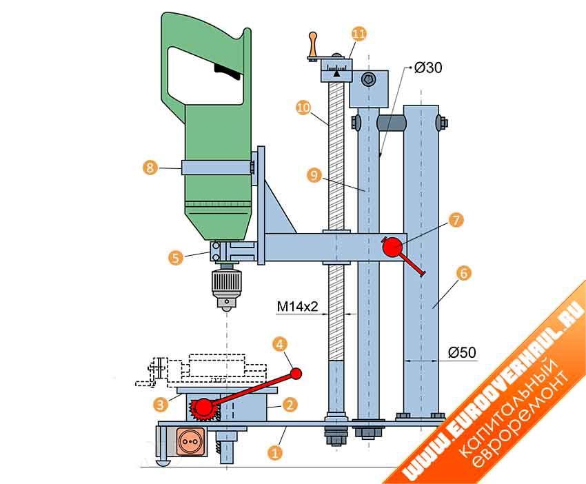 Сверлильно-фрезерный станок: 1 — основание станка; 2 — опоры подъёмной плиты стола 2 шт.; 3 — подъёмная плита; 4 — ручка подъёма стола; 5 — подвижный держатель дрели; 6 — дополнительная стойка; 7 — винт фиксации держателя дрели; 8 — хомут крепления дрели; 9 — основная стойка; 10 — ходовой винт; 11 — барабан со шкалой Нониуса.