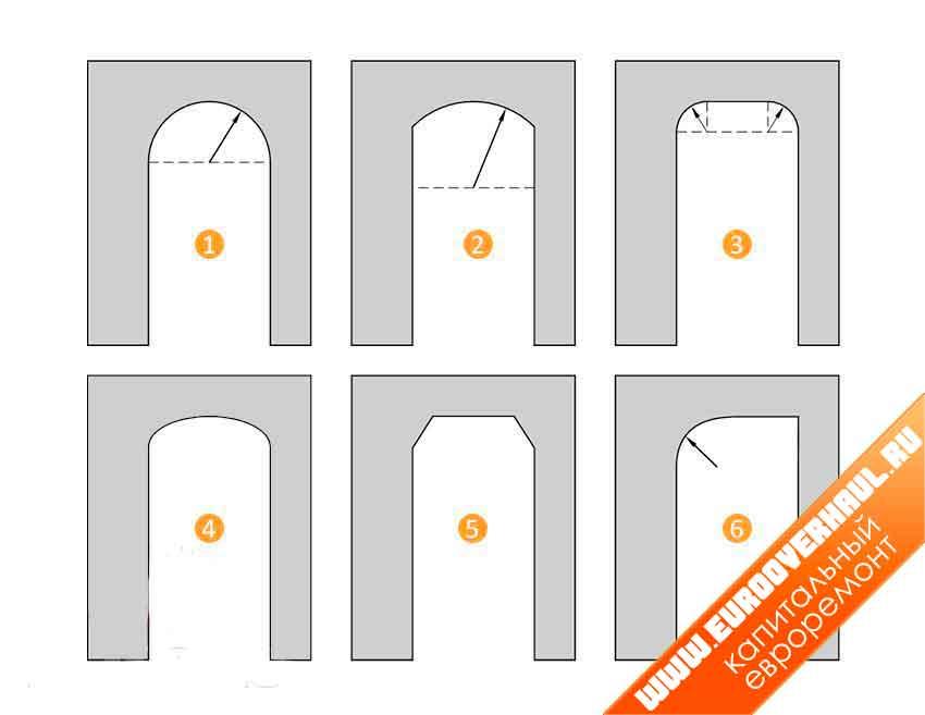 Фото популярных форм арок из гипсокартона. 1. Классическая округлая арка. 2. Модерн. 3. Романтика. 4. Эллипс. 5. Трапеция. 6. Полуарка.