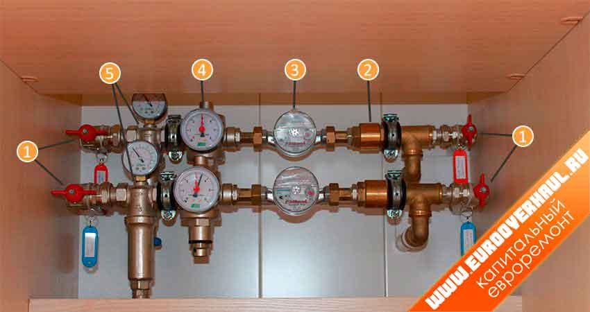 Способ подключения редуктора давления на вводе холодной и горячей воды в доме или квартире. 1. Шаровой вентиль. 2. Обратный клапан. 3. Счетчик расхода воды. 4. Редуктор с манометром. 5. Фильтр грубой очистки.
