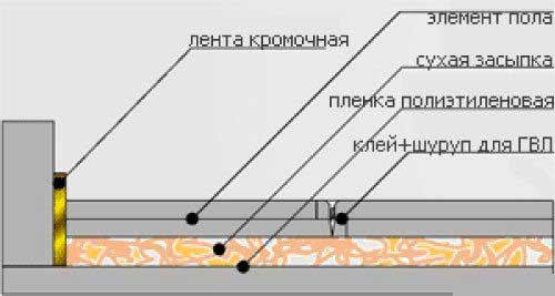 Слои материалов для сухой стяжки пола.