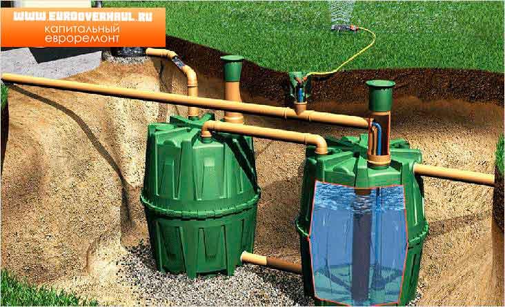 Отстойник для канализации