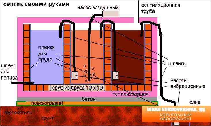 Канализация из бетонных колец схема