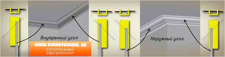 Схема подрезки наружных и внутренних углов
